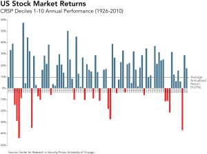 US Stock Market Returns