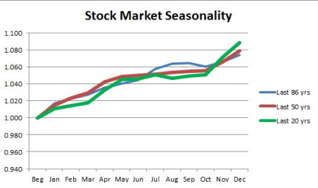 Stock Market Seasonality