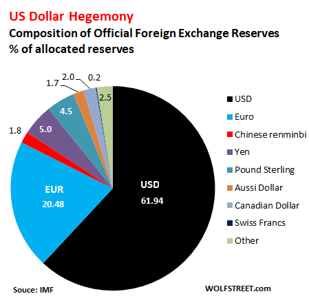 Is The Dollar The New Gold? | The Investment Scientist